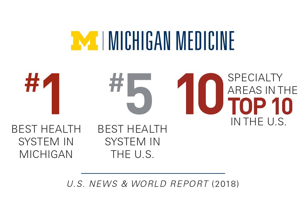 Michigan Medicine: #1 best health system in Michigan, #6 Best health system in the US, 9 specialty areas in the top 10 in the US